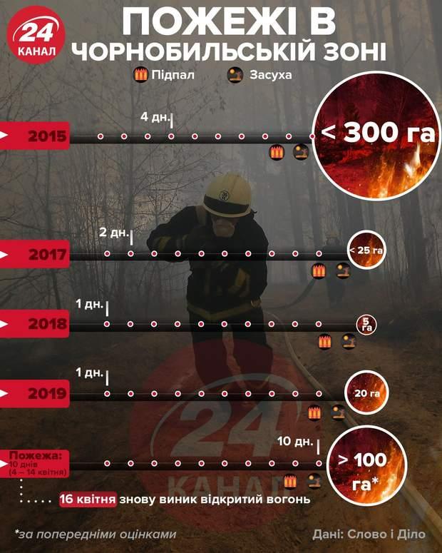 Лесные пожары в Чернобыле: инфографика