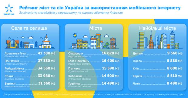 Де найбільше використовують інтернет в Україні