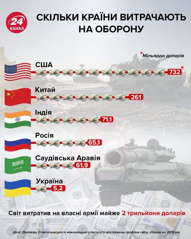 Скільки країни витрачають на оборону інфографіка 24 канал