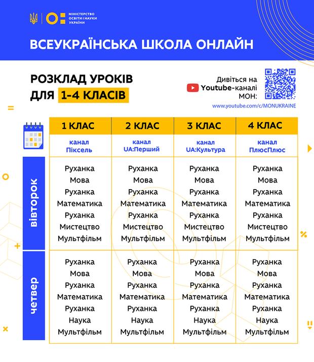 Школа онлайн 1-4 клас – розклад, предмети і на якому каналі