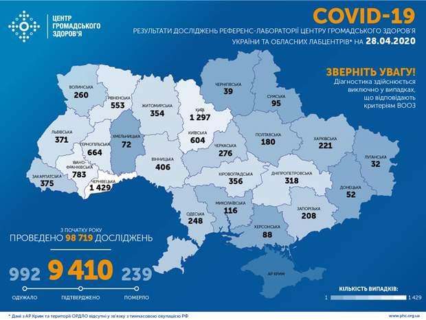 коронавірус в Україні, дані за 28 квітня