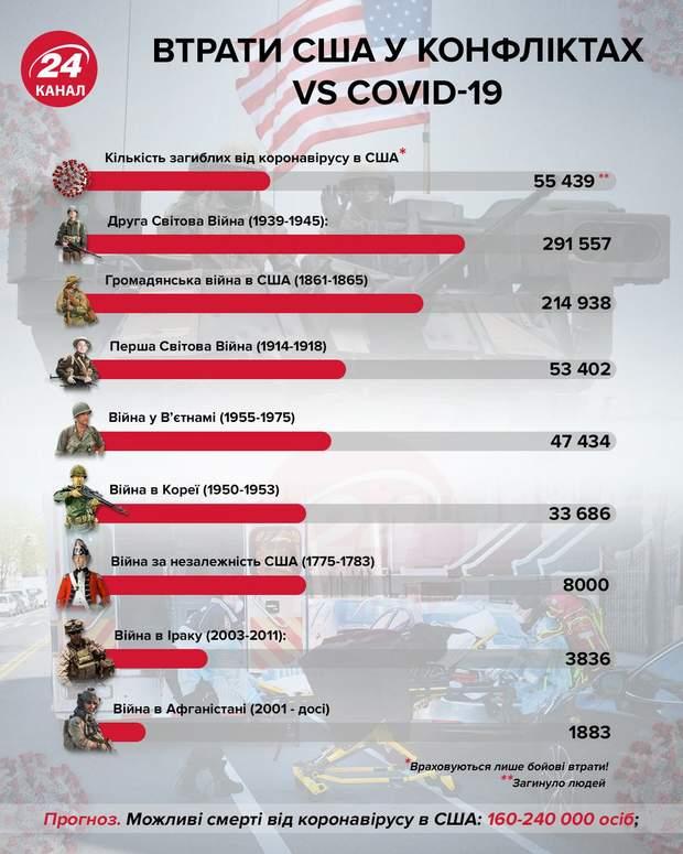 Втрати США у конфліктах VS COVSD-19 інфографіка 24 канал