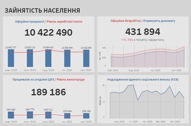 Як впливає карантин на економіку України