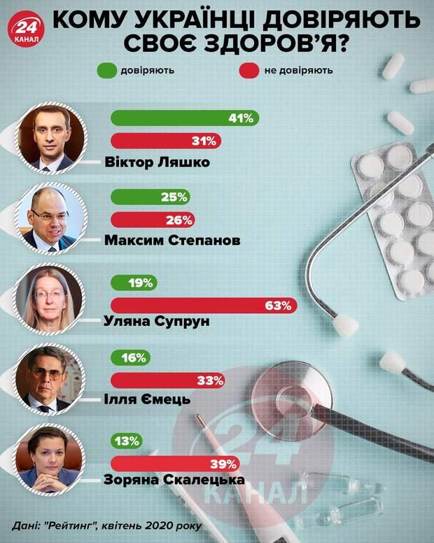 Кому украинцы доверяют свое здоровье / Инфографика 24 канала