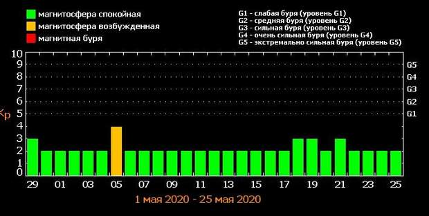 магнітні бурі у травні 2020 року