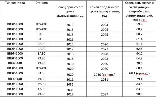 енергетична криза в Україні АЕС, закриття енергоблоків