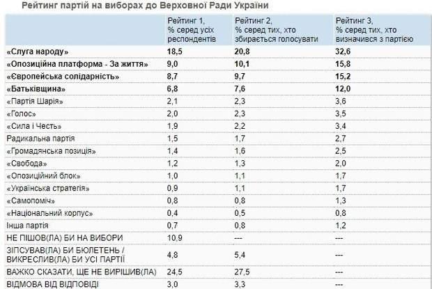 рейтинги партій