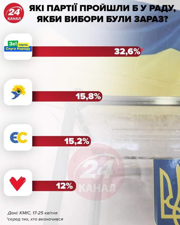 Рейтинг Зеленского не падает, а сползает вниз, – политолог назвал причины