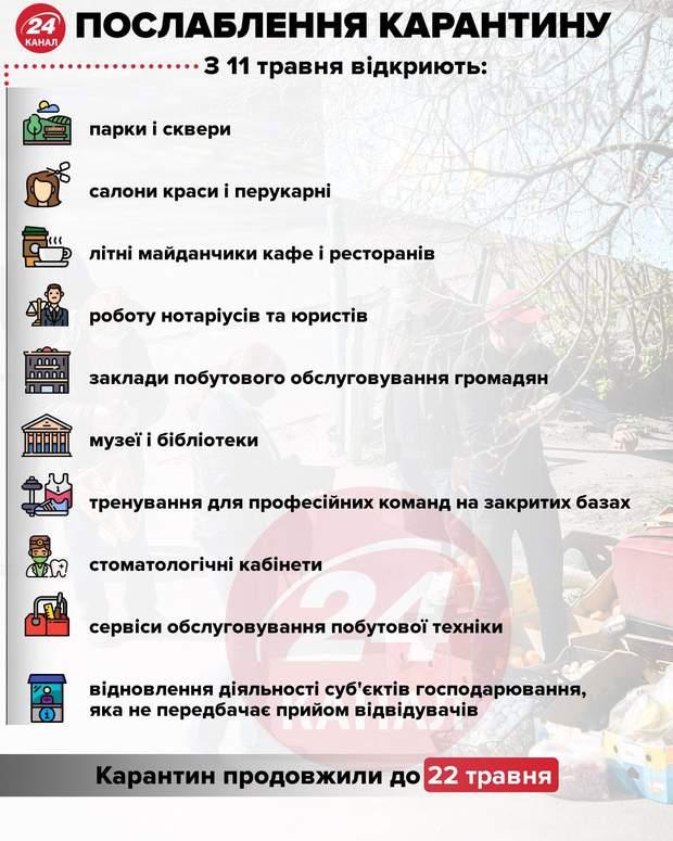 послаблення карантину україна 11 травня