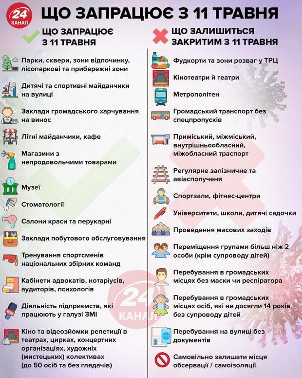 як Україна виходитиме з карантину