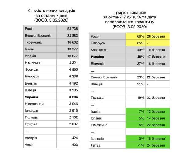 Европа выходит, но не мы: почему Украина в пятерке по приросту новых случаев коронавируса?