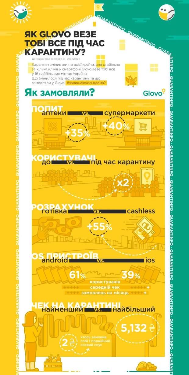 Яйца, вода, бургеры и даже свиная кровь: что украинцы заказывают во время карантина
