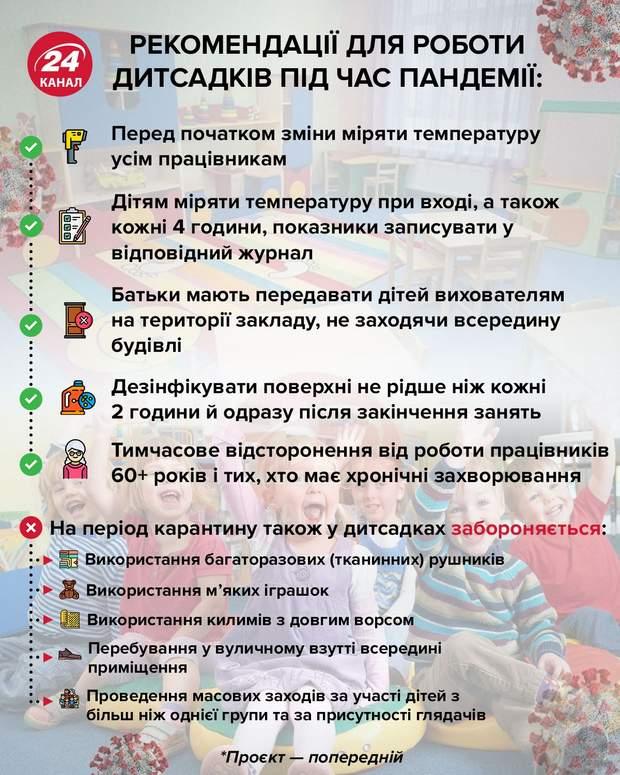 Рекомендації для роботи дитсадків під пандемії  Інфографіка 24 канал