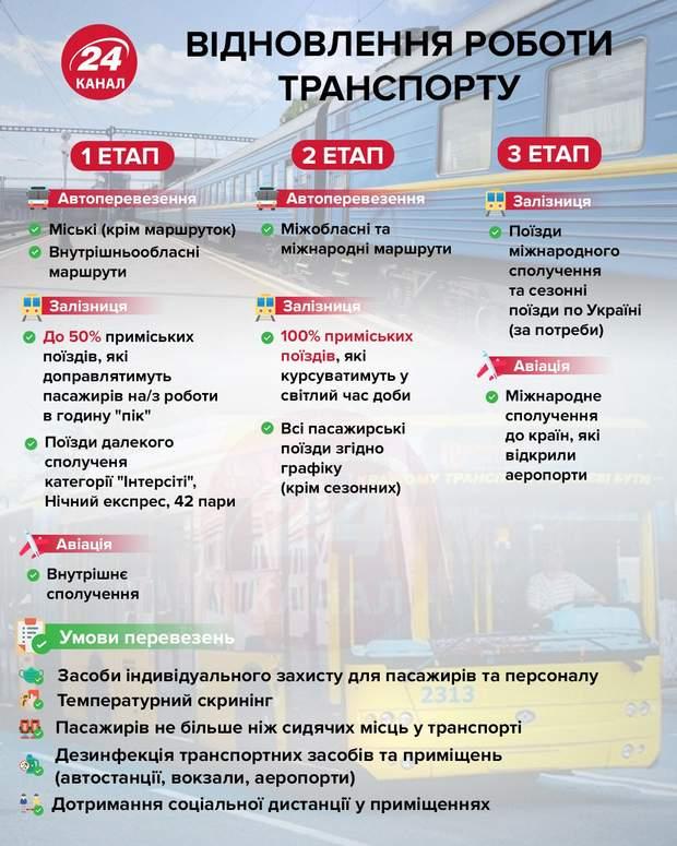 6 областей готовы к запуску транспорта, – Зеленский