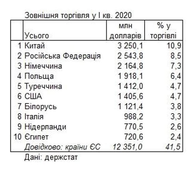 Україна, зовнішня торгівля, економіка, статистика, найбільші торговельні партнери