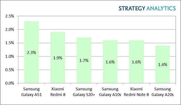Найпопулярніші моделі на Android у 2020 році