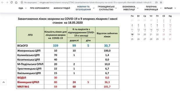 Лікарні у Вінницькій області