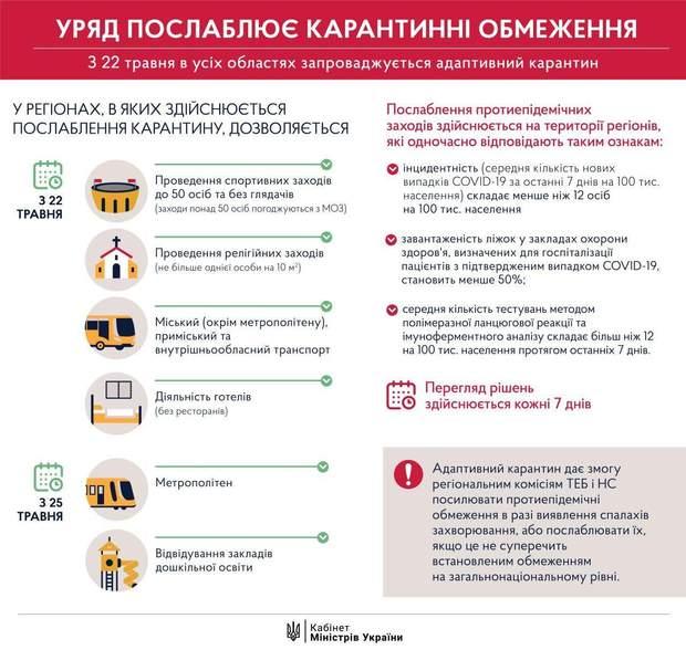 Україна, послаблення, карантин, Кабмін, транспорт, уряд