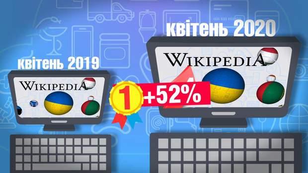 Українська Вікіпедія