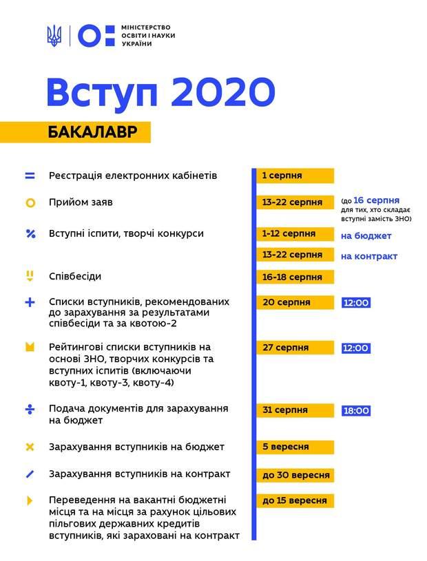 вступ 2020 бакалавр