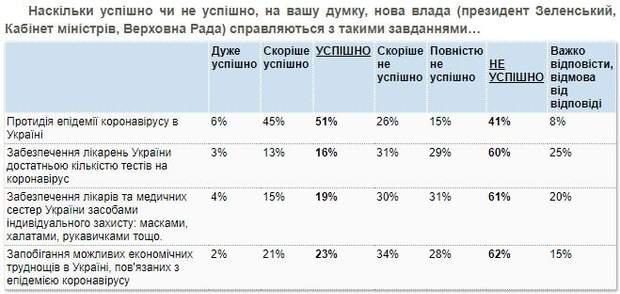 Більшість українів вважать, що влада ефективно бореться з коронавірусом