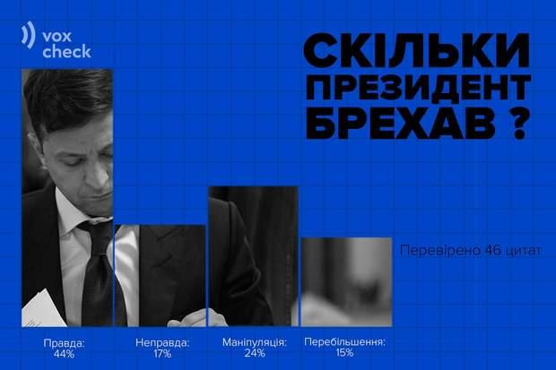 Год после присяги Зеленского: анализ от VoxCheck