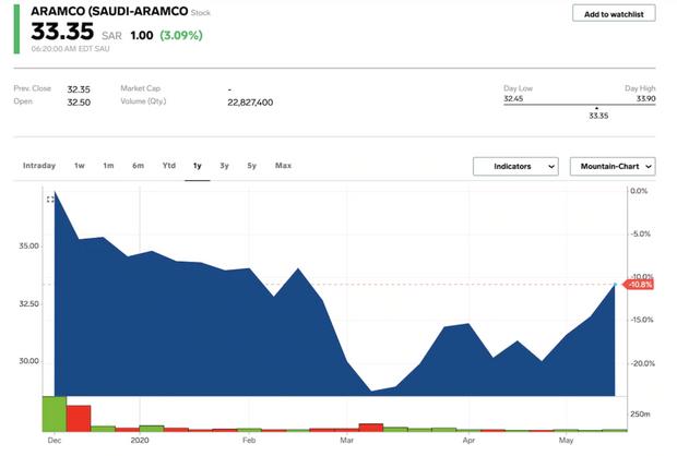 Акции Saudi Aramco восстановили рост: как нефтяной гигант пережил коллапс на рынке – график