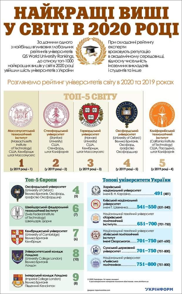 Шесть украинских ВУЗ вошли в список лучших в мире: перечень