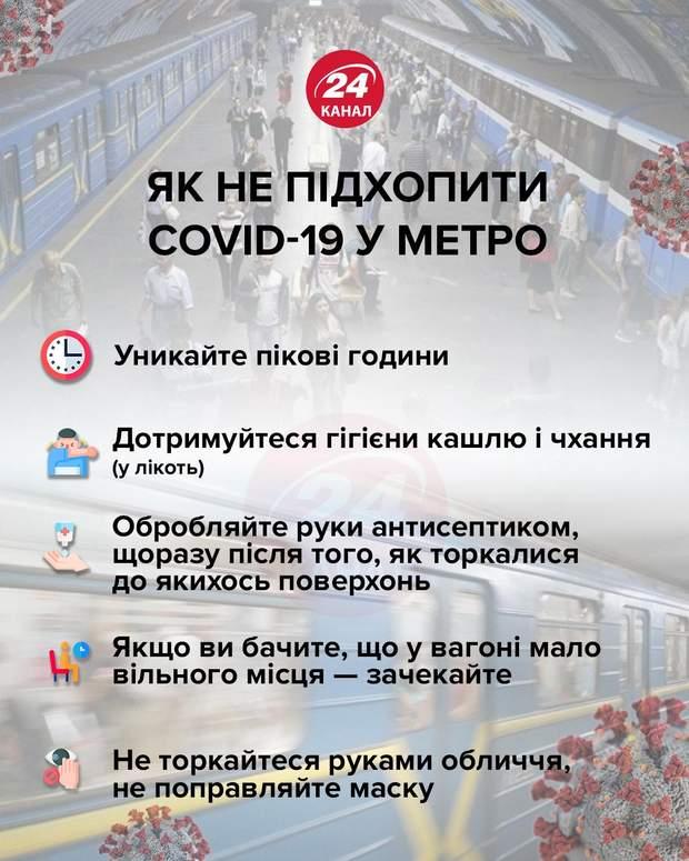 Як не підхопити коронавірус у метро