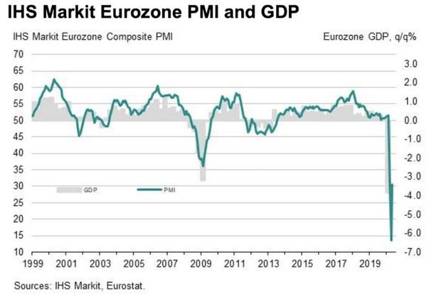 Экономический кризис в Европе: данные аналитиков свидетельствуют о 'вероятном восстановлении'
