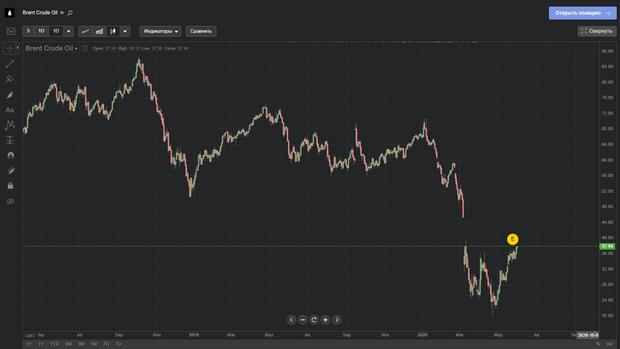 Графік цін на нафту