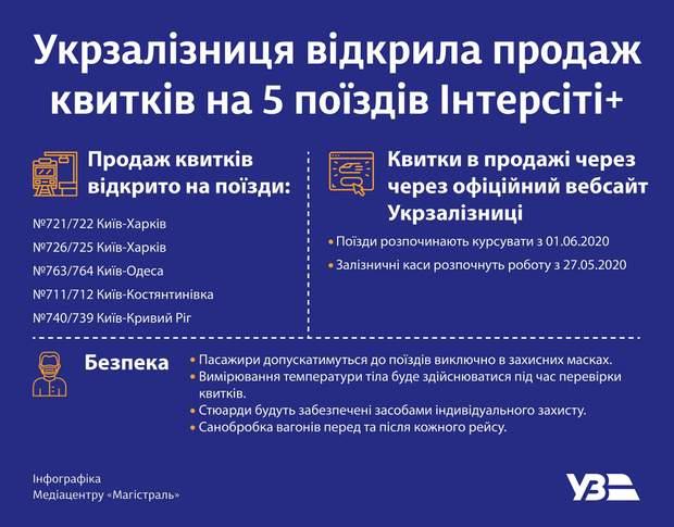 Укрзализныця запустила первые поезда после карантина: направления