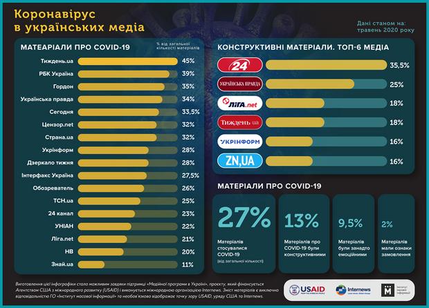 коронавірус в українських медіа