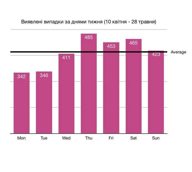 Коронавирус до сих пор в Украине: почему цифры постоянно 'скачут'?