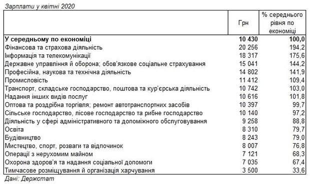середня зарплата в різних сферах у квітні 2020
