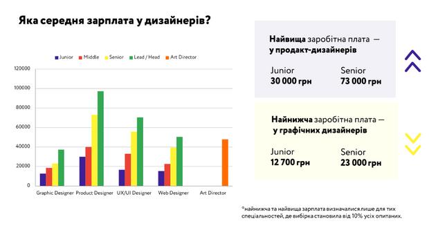 Зарплата українських дизайнерів
