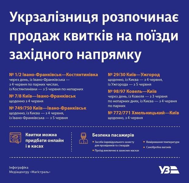 графік потягів на Заході України з 4 червня