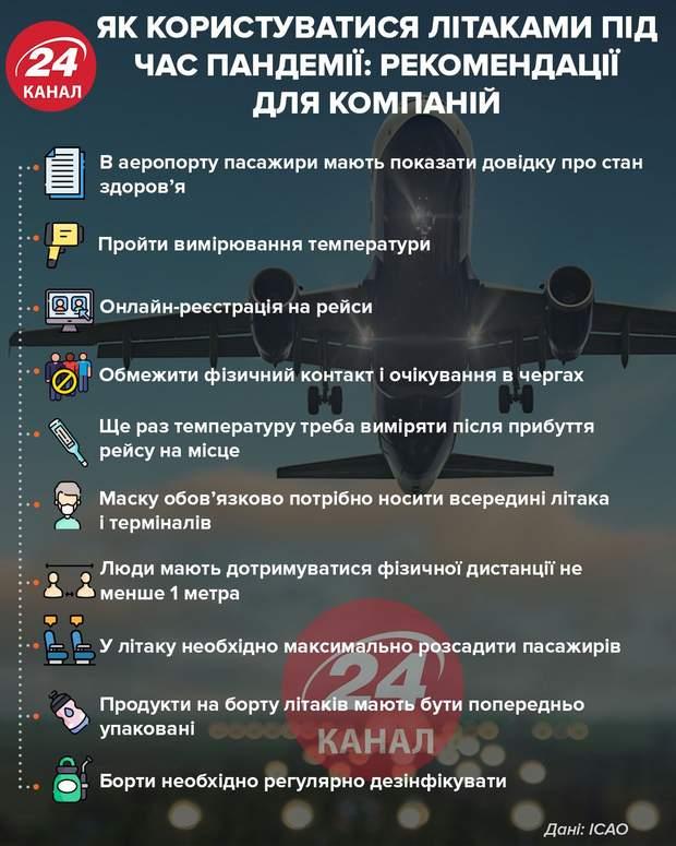 рекомендації для польотів під час пандемії