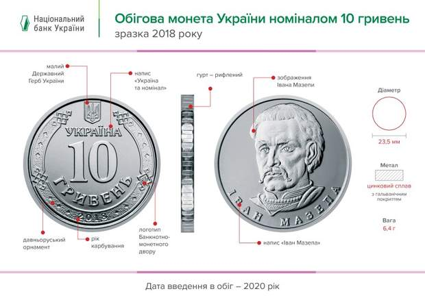 монета 10 гривень вигляд