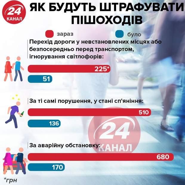 Суммы штрафов для пешеходов / Инфографика 24 канала