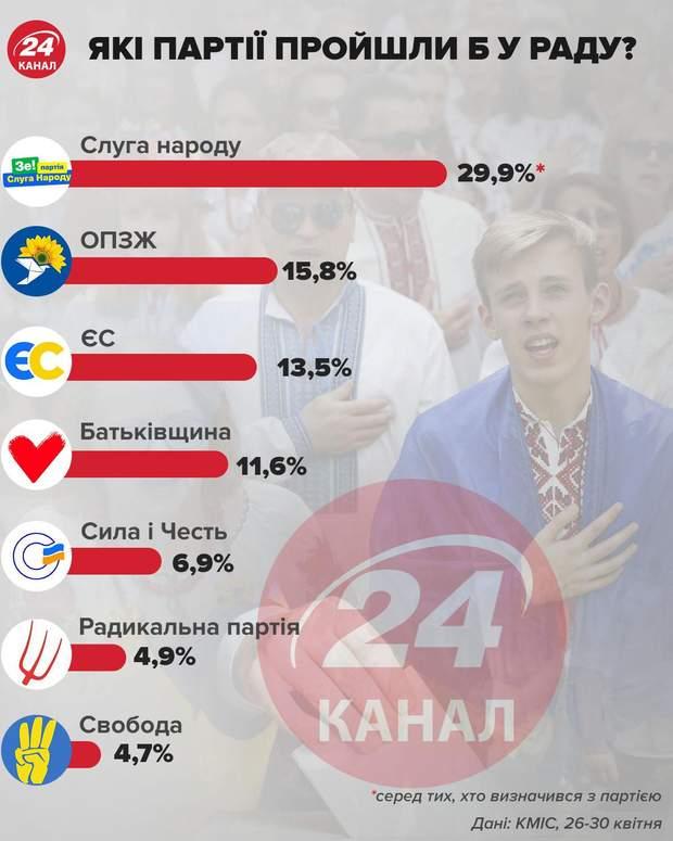 Які партії пройшли б у Раду інфографіка 24 каналу