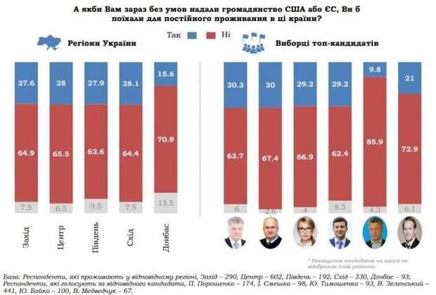 Скільки б українців поїхали у США та ЄС: залежність від політичних вподобань