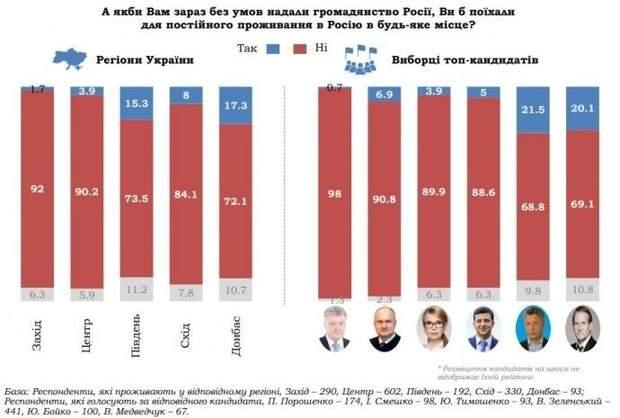 Скільки б українців поїхали у РФ: залежність від політичних вподобань / Інфографіка КМІС