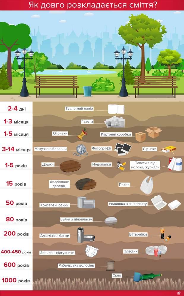 розкладається сміття скільки часу