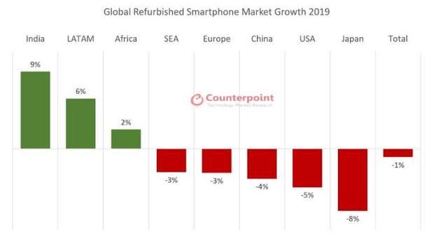 Ринок відновлених смартфонів просів