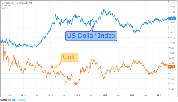 Взаємозв'язок золота з індексом золота
