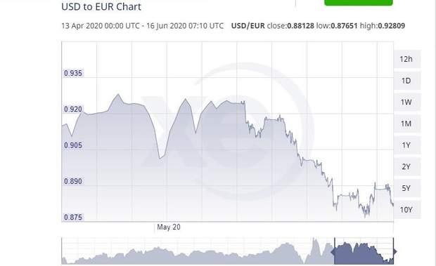 Долар до євро за останні два місяці