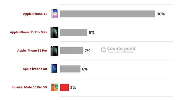 Найпопулярніші флагманські смартфони
