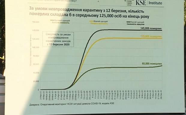 Прогноз смертності від коронавірусу в Україні