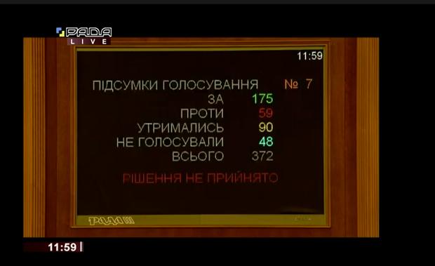 Вакарчук, Рада, депутати, голосування
